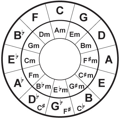 Theory Essentials Basic Scale Chord Structure
